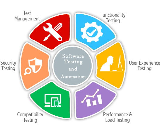 Attocom Software Testing Services